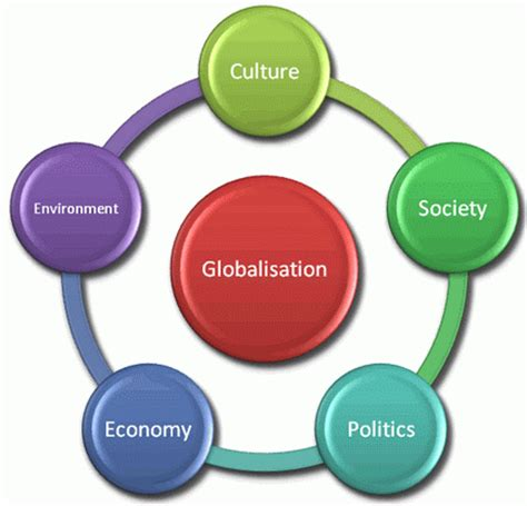 Advantages and disadvantages of economic globalization essay